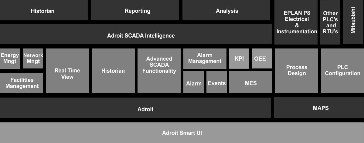 MAPS SCADA - Architektúra systému