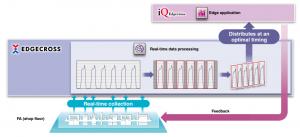 Softvér iQ Edgecross - Spracovanie dát v reálnom čase