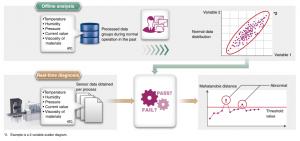 Softvér Real-time data analyzer - Zistenie odchýlky od normálnych hodnôt