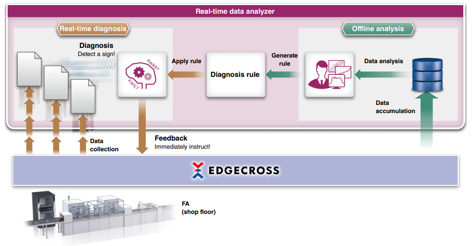 Softvér Real-time data analyzer - diagnostika dát