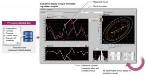 Softvér Real-time data analyzer - Diagnostické pravidlá bez ovplyvnenia zariadení