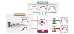 Softvér Real-time data analyzer - Analýza dáta a štatistické nástroje