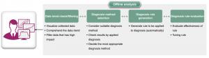 Softvér Real-time data analyzer - Offline analýza v grafickom prostredí