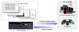 Softvér Solution Template - Šablóny riešení pre MELIPC