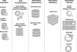 MAPS SCADA Intelligence - Architektúra systému