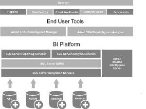 Softvér MAPS SCADA Intelligence - štruktúra