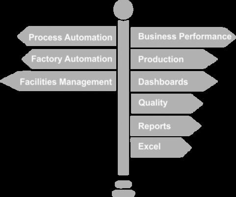 Softvér MAPS SCADA Intelligence - štruktúra produktu