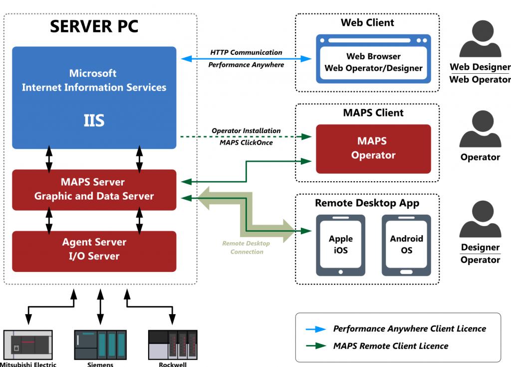 MAPS - Webové rozhranie - štruktúra