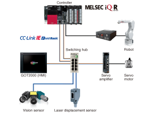 Integrácia senzorov