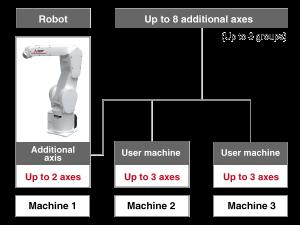 Konfigurácia systému - Roboty