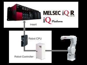 Zdieľane dát - Robot, kontrolér